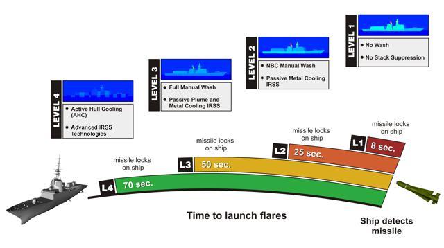 مفهوم الشبحية و تطبيقها في المجال البحري  Naval_IR_levels